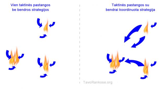 Taktika vs Strategija ir Taktika