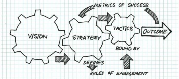 Vizija, strategija ir taktika. Author - Pragyan Mishra